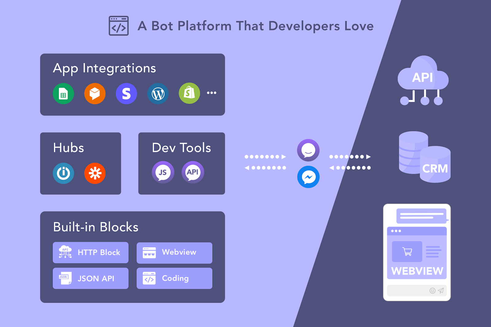 API và tích hợp