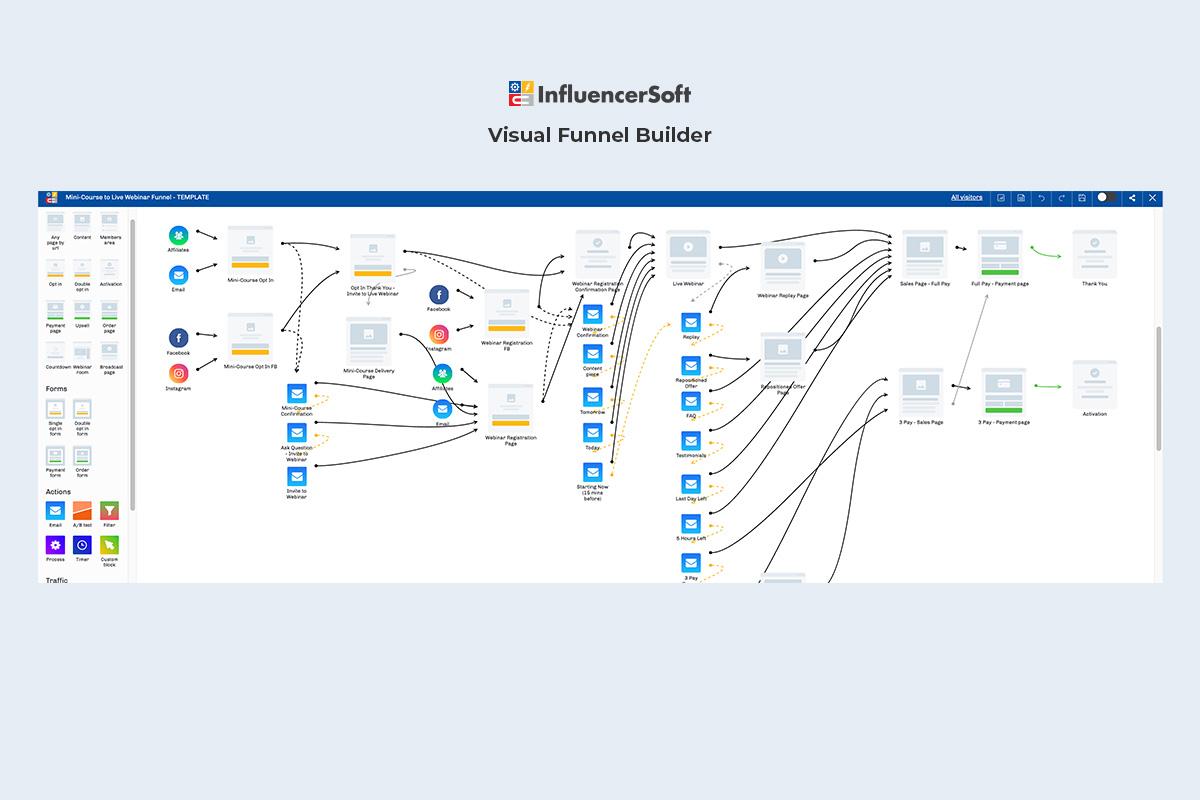 InfluencerSoft visual funnel builder