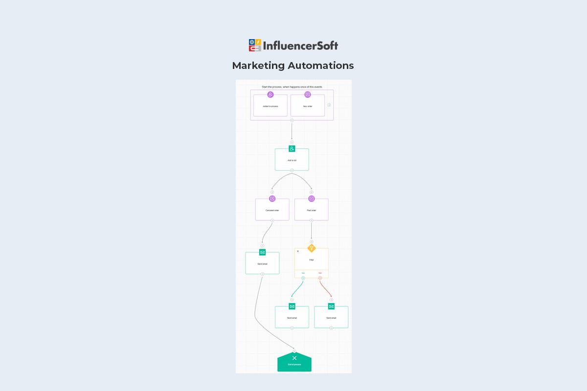 Graph of marketing automation logic