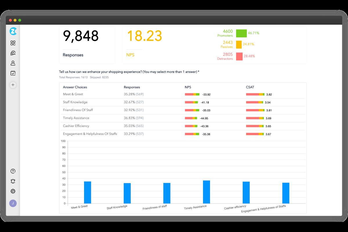 Reporting and analytics dashboard
